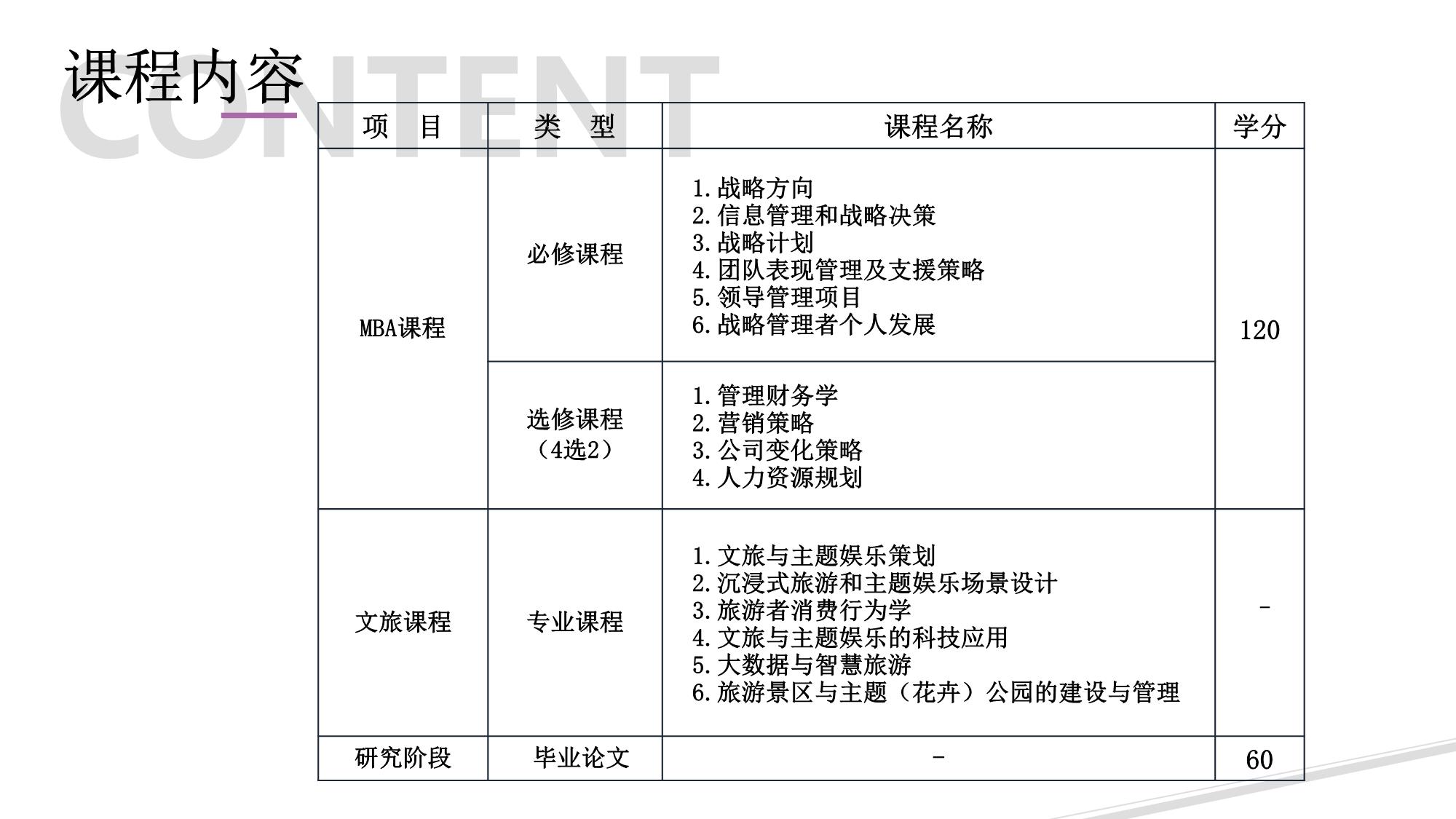 文旅与主题娱乐研究生四期班UWS学位(2020.6.17)(3)-7.png